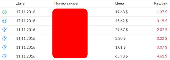 Выплаты кэшбэк Алиэкспресс